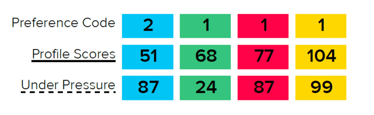 HBDI Colors and Numbers