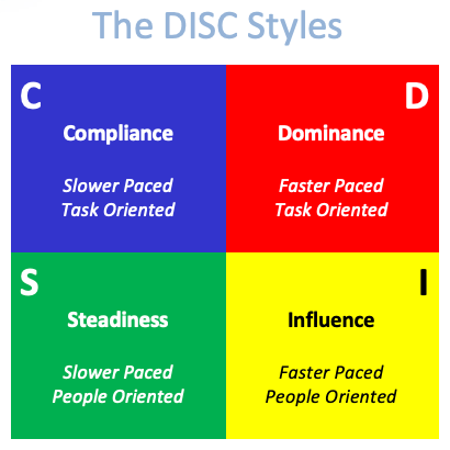 The DISC Profile Styles