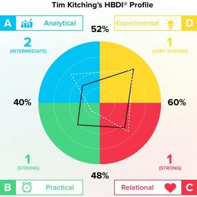TMK-HBDI_Profile